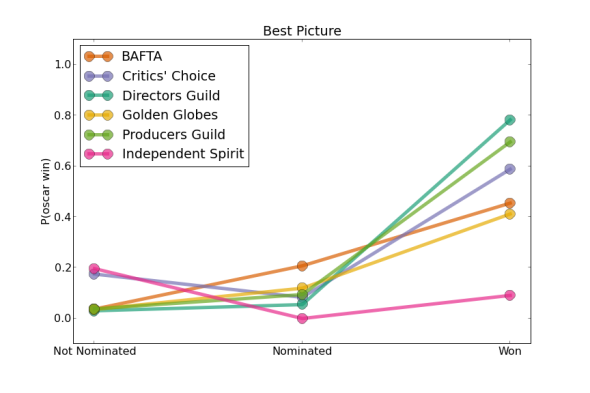 Correlation between best picture nominees/winners for the Oscars and other ceremonies
